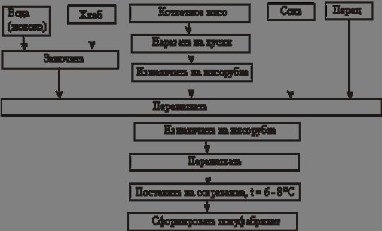 Схема приготовления котлетной