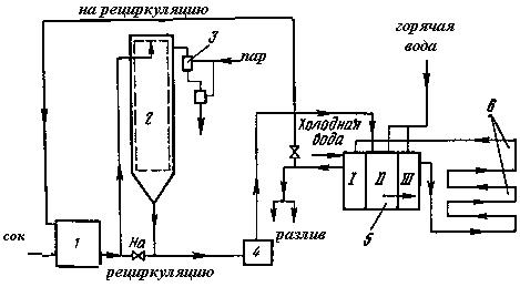 Схема пастеризатора-деаэратора