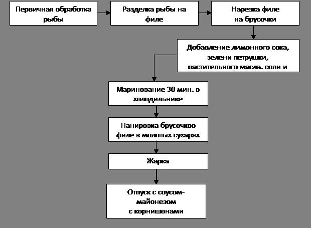 Схема приготовления отварной рыбы